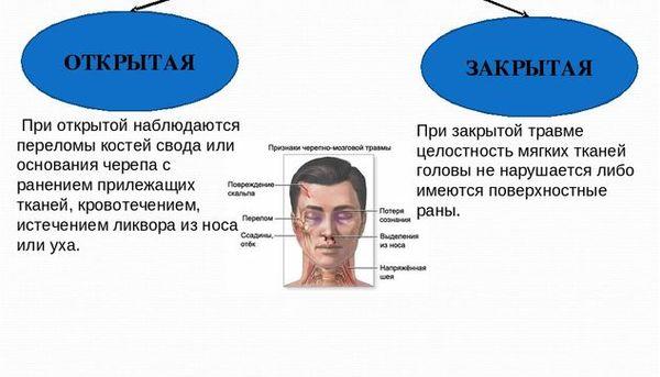 Открытая и закрытая травма головы