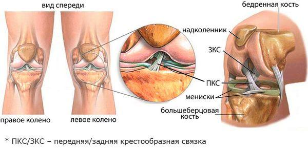 Болит колено через месяц после ушиба