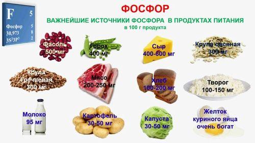 Продукты питания фосфор